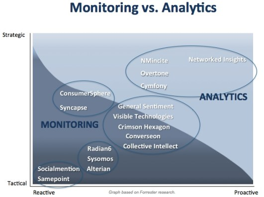 Monitoring-vs-Analytics Groups