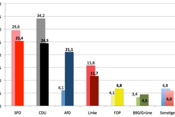 Zweitstimmen Bundestagswahl 2017