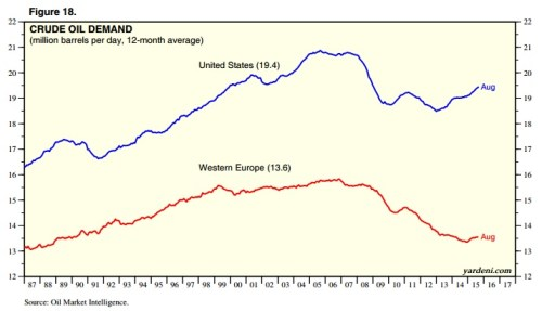 US and Europe Oil Demand