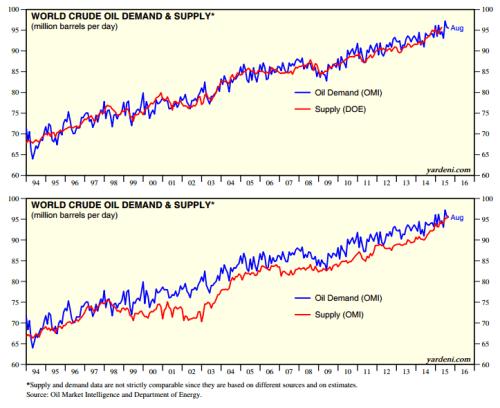 World oil supply carefully follows demand (Graphics credit: Yardeni.com)