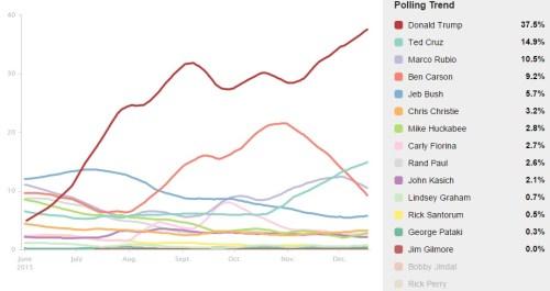HuffPost GOP President Blend of Polls - DEC 2015