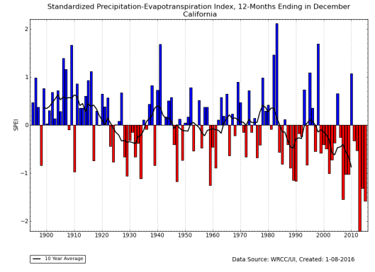 CA Drought Wet Year History