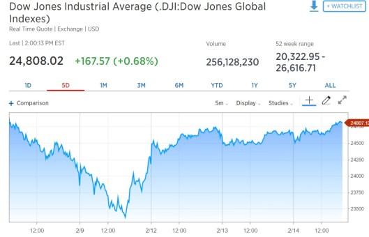 Dow Jones Face Plant