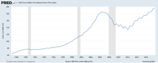 Prices exceed the bubble of 2007