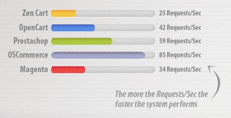 Magento Server Responses