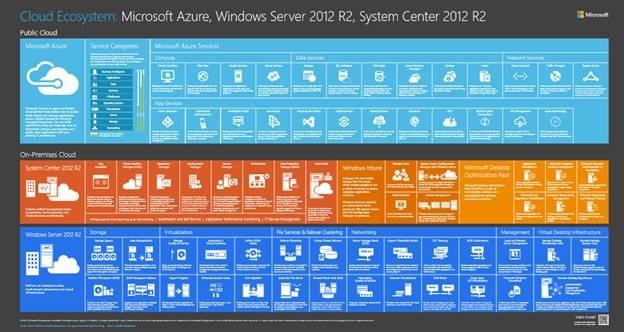 Cloud Ecosystem Poster