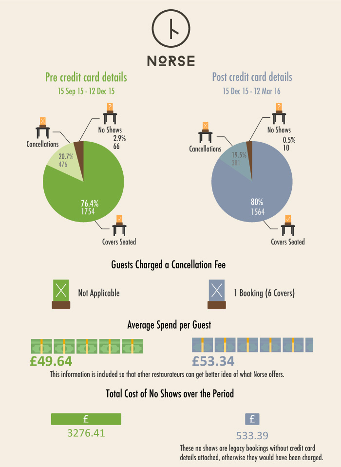 The full infographic detailing the changes pre and post credit card details system at norse restaurant in Harrogate