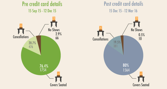 Comparison of two 13 week period before and after the introduction of the requirement for credit card details