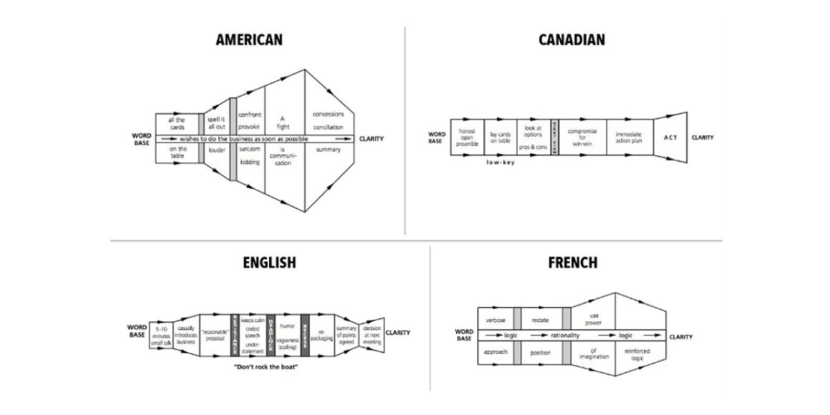 27 Charts of Communication Styles Around the World