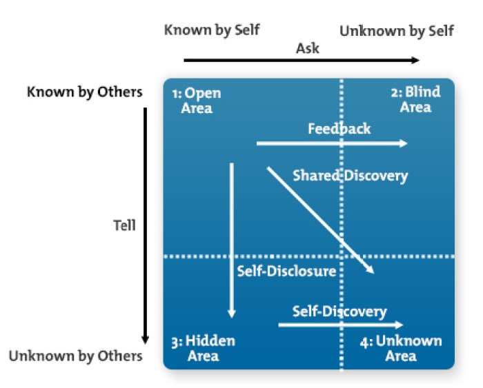 Johari-Window-Diagram-New