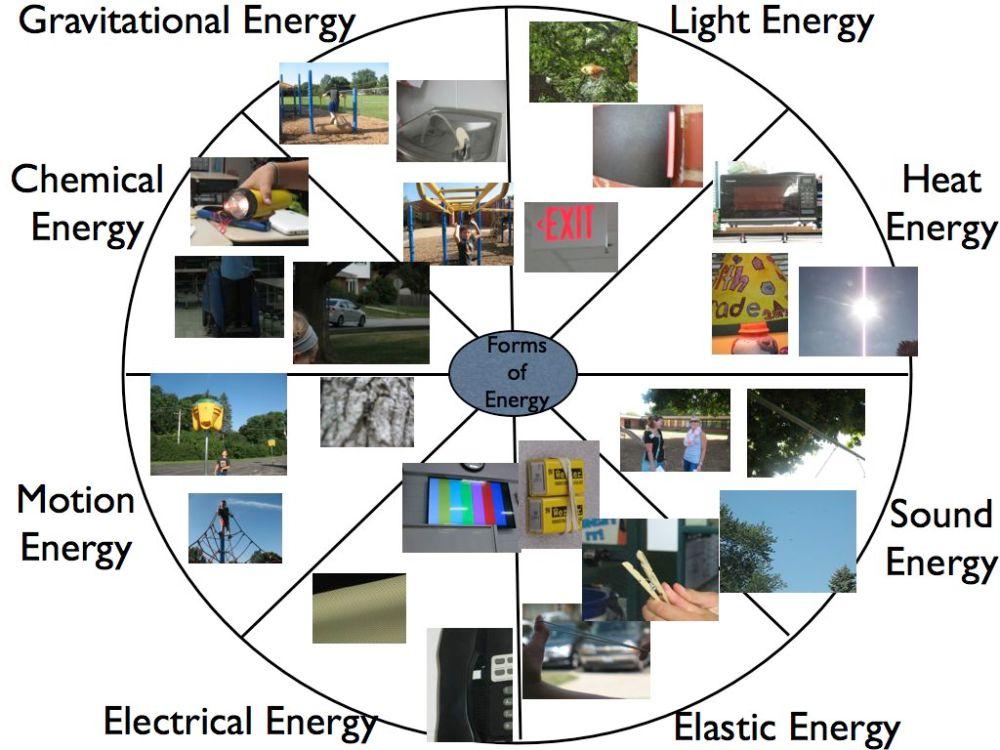 medium resolution of IV. Forms of Energy - SFMS 6th Grade Science