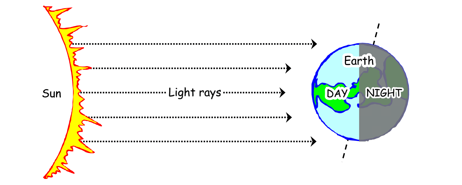 hight resolution of Lesson 3 - Day and Night (90+ minutes) - What's going on in Mr. Solarz'  Class?