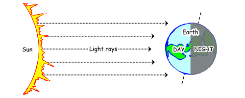 small resolution of Lesson 3 - Day and Night (90+ minutes) - What's going on in Mr. Solarz'  Class?