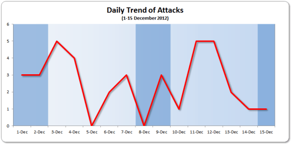 Daily Trend 1-15 December 2012