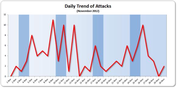 Daily Trend Nov 2012