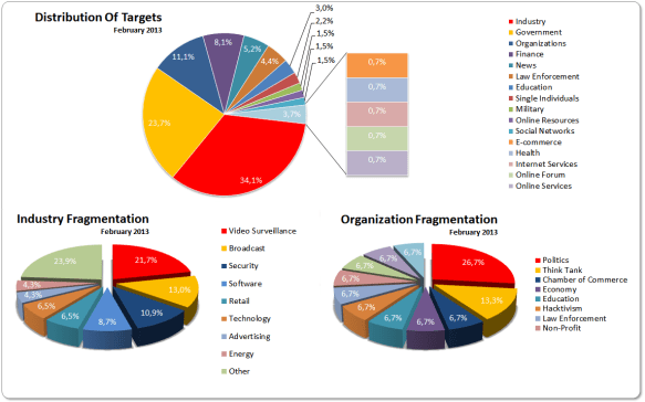 Distribution Of Targets 16-31 Febrary 2013