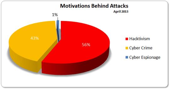Motivations April 2013