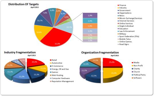 Targets April 2013