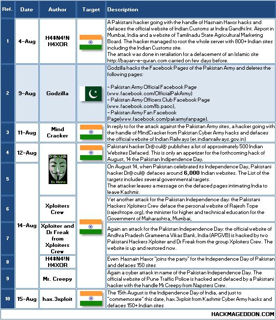 India Pakistan TL