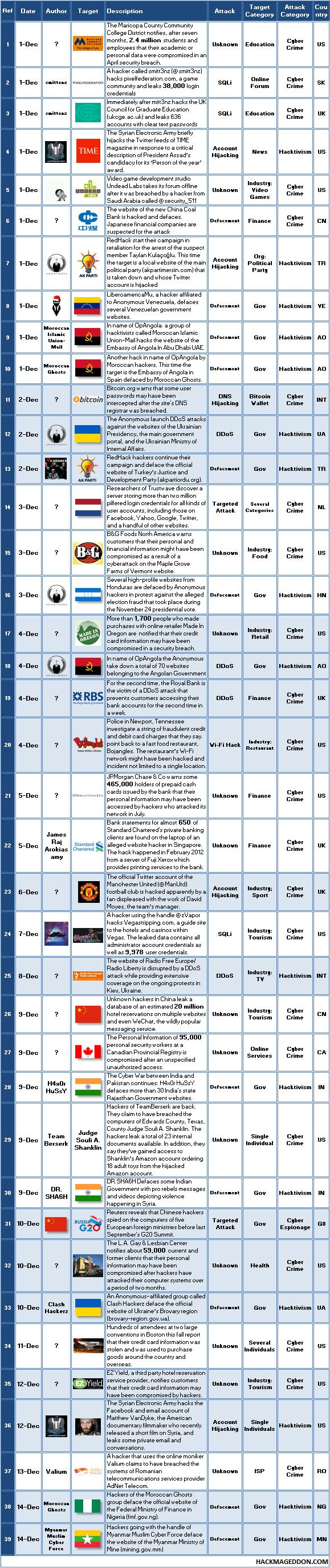 1-15 December 2013 Cyber Attacks Timeline