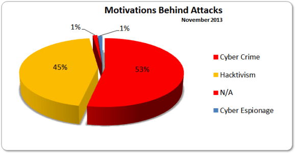 Motivations November 2013