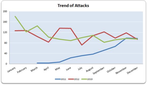 2011-2012-Summary