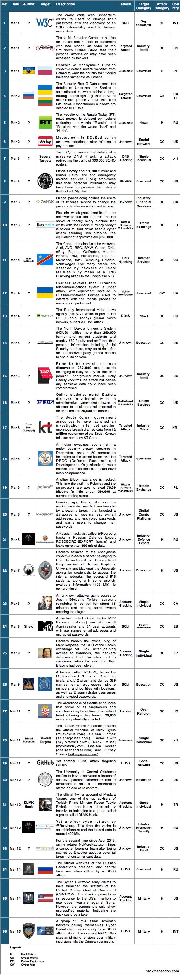 1-15 Mar 2014 Cyber Attacks Timeline