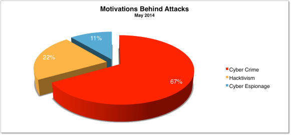 Motivations May 2014