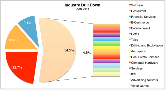 Industry Drill Down Jun 2014