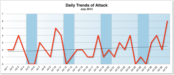 Daily Trend of Attacks July 2014