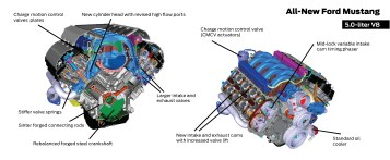 29 V8 engine fact sheet