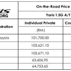 Harga Toyota New Yaris Trd 2014 Ia M Sian Spec Details Released Malaysia Pricelist 02