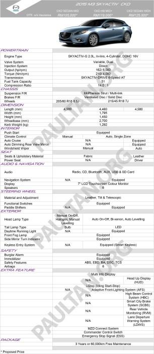 Mazda3-SKYACTIV-CKD