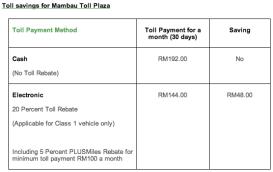 etc-toll-savings-mambau