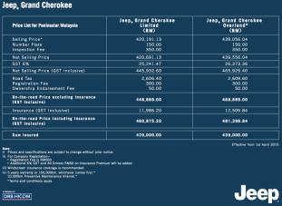 jeep-grand-cherokee-gst-prices-malaysia