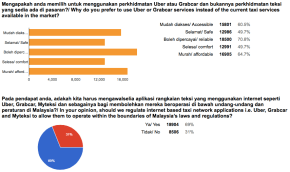 SPAD Survey as of Nov 27 5.30pm-05