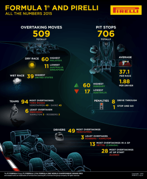 Pirelli 2015 F1 summary-01