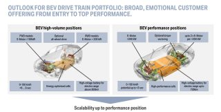 BMW E-Roadmap 5