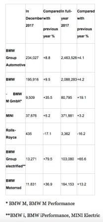 BMW-2017-Global-Sales