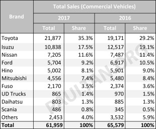 Vehicle Sales Performance In Malaysia 2017 Vs 2016 A Look At Last