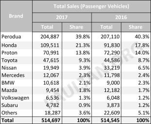 Malaysia-car-sales-market-share-PV-2017_BM