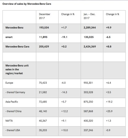 Mercedes-2017-Global-Sales