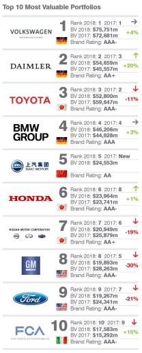 Brand Finance Auto & Tyres 2018 4
