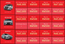 Honda-Malaysia-The-Power-of-3-Rewards-3-BM