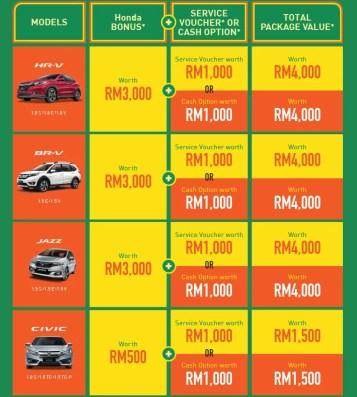Honda Malaysia Welcome Ramadan Rewards 1