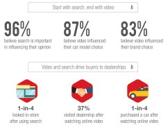 Infographic - Google Car Purchase Insights 2018 4