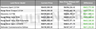 Land Rover pricelist without GST_BM