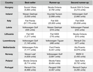 2018 Best-selling Cars in Europe-2