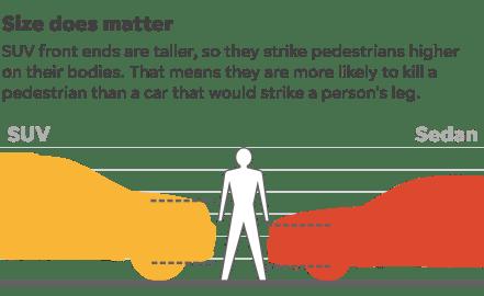 SUVs more deadly than sedans