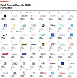 Interbrand-Best-Global-Brands-2018-part-1_BM